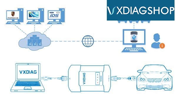 vxdiag-cloud-diagnostics-1